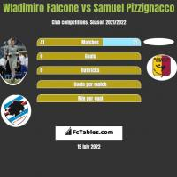 Wladimiro Falcone vs Samuel Pizzignacco h2h player stats