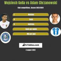 Wojciech Golla vs Adam Chrzanowski h2h player stats