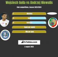 Wojciech Golla vs Andrzej Niewulis h2h player stats