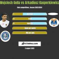 Wojciech Golla vs Arkadiusz Kasperkiewicz h2h player stats