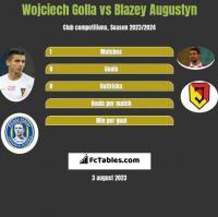 Wojciech Golla vs Blazey Augustyn h2h player stats