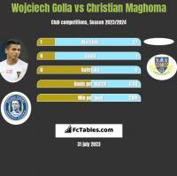 Wojciech Golla vs Christian Maghoma h2h player stats