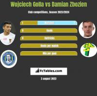Wojciech Golla vs Damian Zbozien h2h player stats