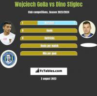 Wojciech Golla vs Dino Stiglec h2h player stats