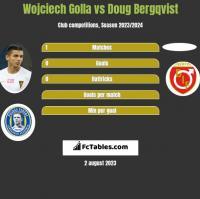 Wojciech Golla vs Doug Bergqvist h2h player stats