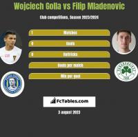 Wojciech Golla vs Filip Mladenovic h2h player stats