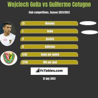 Wojciech Golla vs Guillermo Cotugno h2h player stats