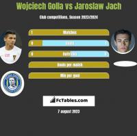 Wojciech Golla vs Jaroslaw Jach h2h player stats