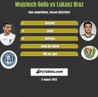 Wojciech Golla vs Lukasz Broz h2h player stats