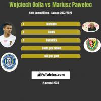 Wojciech Golla vs Mariusz Pawelec h2h player stats