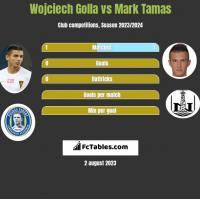 Wojciech Golla vs Mark Tamas h2h player stats
