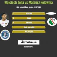 Wojciech Golla vs Mateusz Holownia h2h player stats