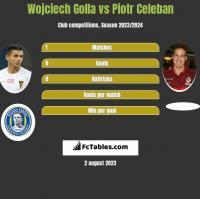 Wojciech Golla vs Piotr Celeban h2h player stats