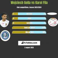 Wojciech Golla vs Karol Fila h2h player stats