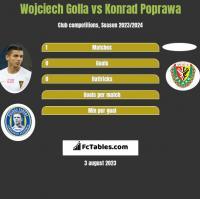 Wojciech Golla vs Konrad Poprawa h2h player stats