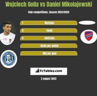 Wojciech Golla vs Daniel Mikolajewski h2h player stats