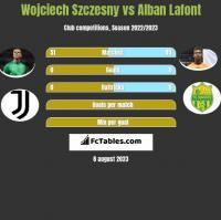 Wojciech Szczesny vs Alban Lafont h2h player stats