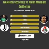 Wojciech Szczesny vs Alvim Marinato Guilherme h2h player stats