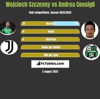 Wojciech Szczęsny vs Andrea Consigli h2h player stats