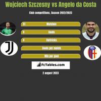 Wojciech Szczesny vs Angelo da Costa h2h player stats