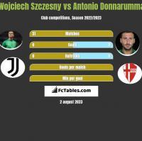Wojciech Szczesny vs Antonio Donnarumma h2h player stats