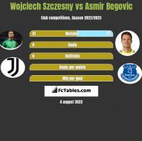 Wojciech Szczesny vs Asmir Begovic h2h player stats