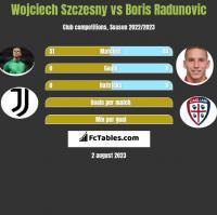 Wojciech Szczesny vs Boris Radunovic h2h player stats