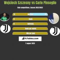 Wojciech Szczesny vs Carlo Pinsoglio h2h player stats