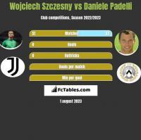 Wojciech Szczesny vs Daniele Padelli h2h player stats