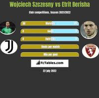 Wojciech Szczęsny vs Etrit Berisha h2h player stats