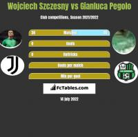 Wojciech Szczęsny vs Gianluca Pegolo h2h player stats