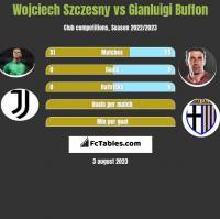 Wojciech Szczesny vs Gianluigi Buffon h2h player stats