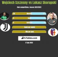 Wojciech Szczesny vs Lukasz Skorupski h2h player stats