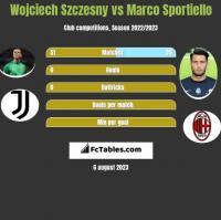 Wojciech Szczesny vs Marco Sportiello h2h player stats