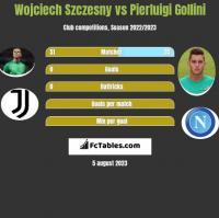 Wojciech Szczesny vs Pierluigi Gollini h2h player stats
