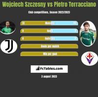 Wojciech Szczesny vs Pietro Terracciano h2h player stats