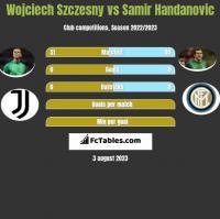 Wojciech Szczesny vs Samir Handanovic h2h player stats