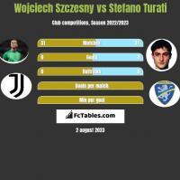Wojciech Szczęsny vs Stefano Turati h2h player stats