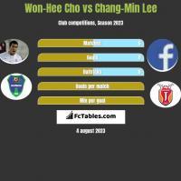 Won-Hee Cho vs Chang-Min Lee h2h player stats
