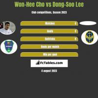 Won-Hee Cho vs Dong-Soo Lee h2h player stats