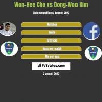 Won-Hee Cho vs Dong-Woo Kim h2h player stats