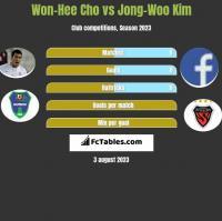 Won-Hee Cho vs Jong-Woo Kim h2h player stats