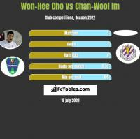 Won-Hee Cho vs Chan-Wool Im h2h player stats