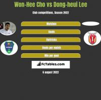 Won-Hee Cho vs Dong-heui Lee h2h player stats