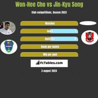Won-Hee Cho vs Jin-Kyu Song h2h player stats