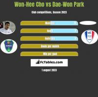 Won-Hee Cho vs Dae-Won Park h2h player stats