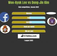 Woo-Hyuk Lee vs Dong-Jin Kim h2h player stats