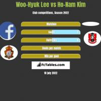 Woo-Hyuk Lee vs Ho-Nam Kim h2h player stats