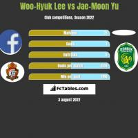 Woo-Hyuk Lee vs Jae-Moon Yu h2h player stats