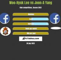 Woo-Hyuk Lee vs Joon-A Yang h2h player stats